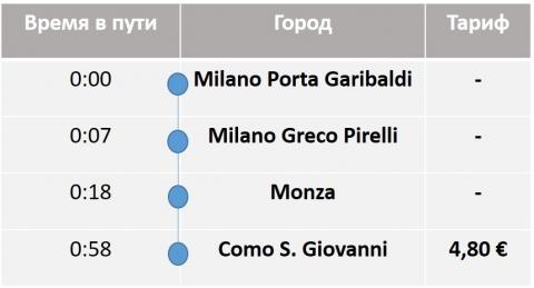 Trenitalia (Milano - Como)